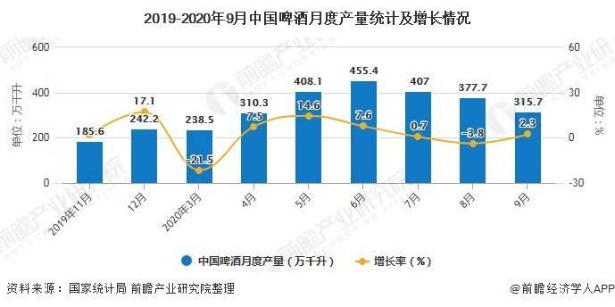 2020全国啤酒销量排名-世界啤酒排名或中国啤酒排名-大麦丫-精酿啤酒连锁超市,工厂店平价酒吧免费加盟