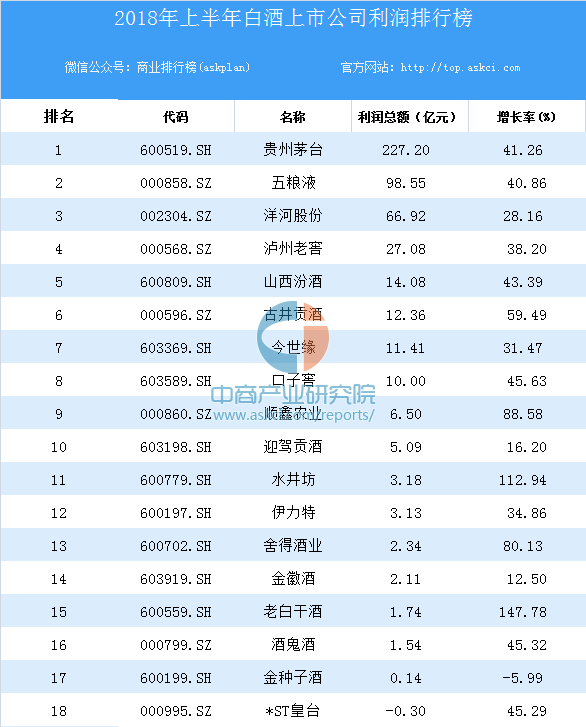 中国白酒排名-历史上最权威的中国十大葡萄酒排行榜是什么?-大麦丫-精酿啤酒连锁超市,工厂店平价酒吧免费加盟